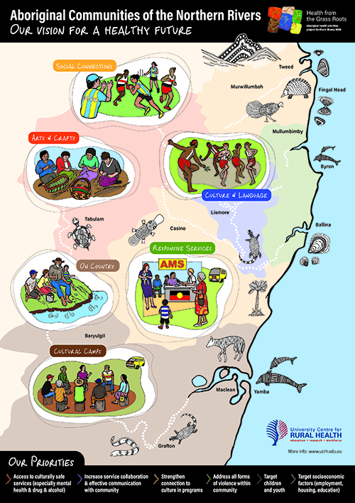 Aboriginal Communities of the Northern Rivers